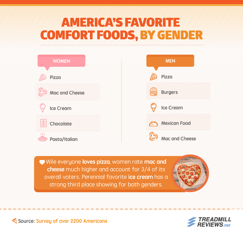 Favorite Comfort Foods by Gender