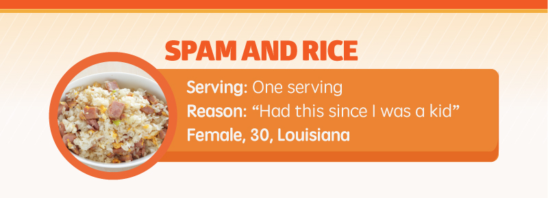 Spam with Rice