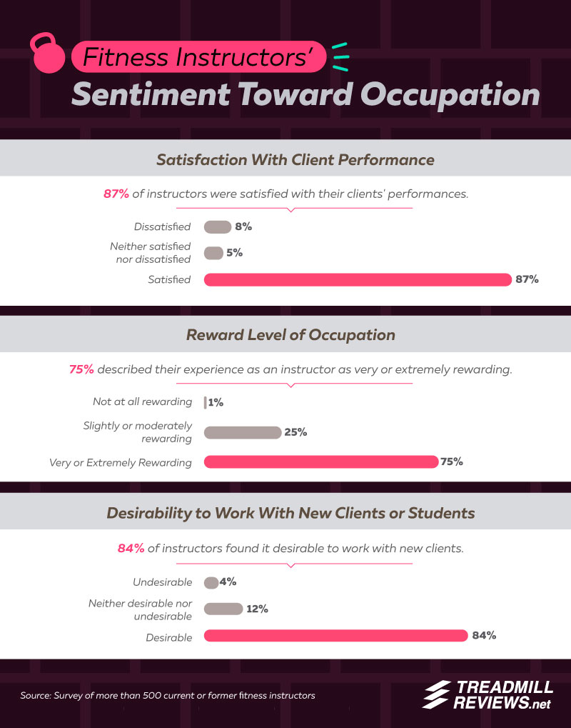 Majority of surveyed instructors say they are satisfied with their client's performance.