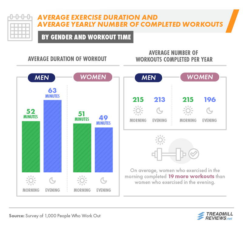 Average Exercise Duration