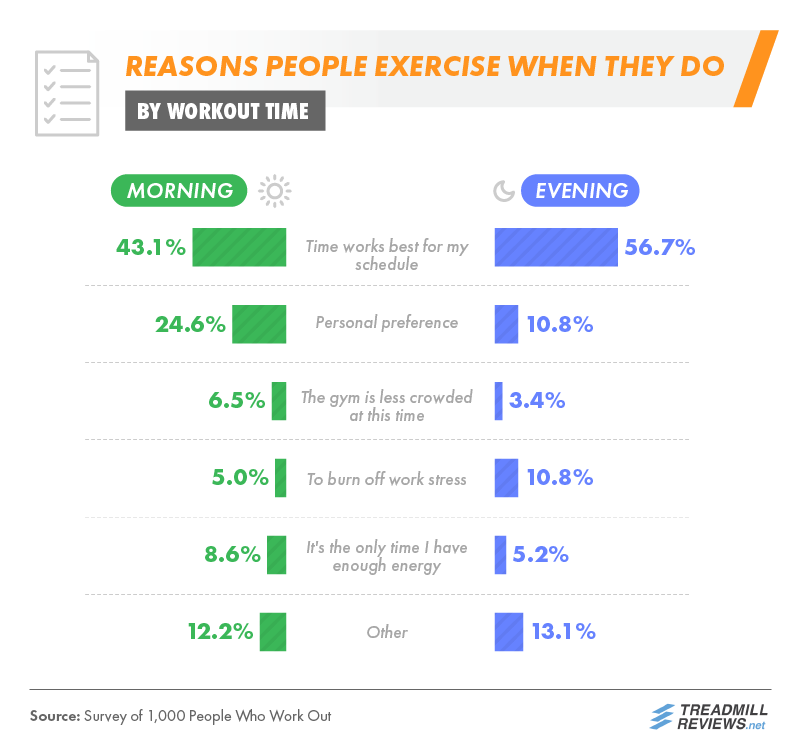 Reasons People Exercise When They Do
