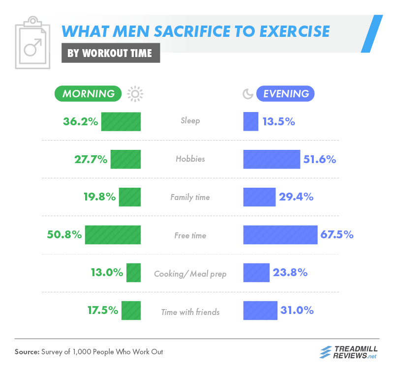 What Men Sacrifice To Workout