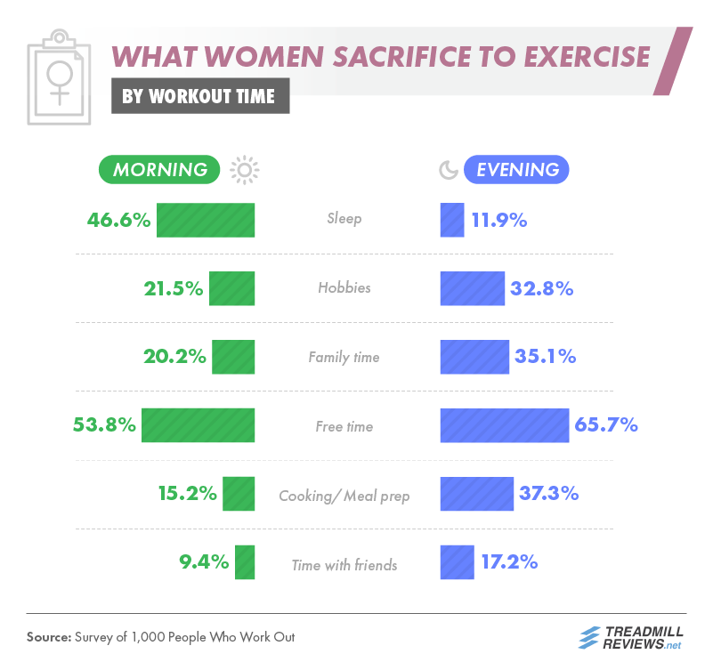 What Women Sacrifice To Workout
