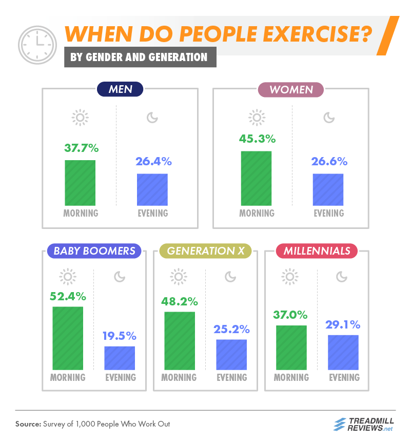 When Do People Exercise By Gender and Generation