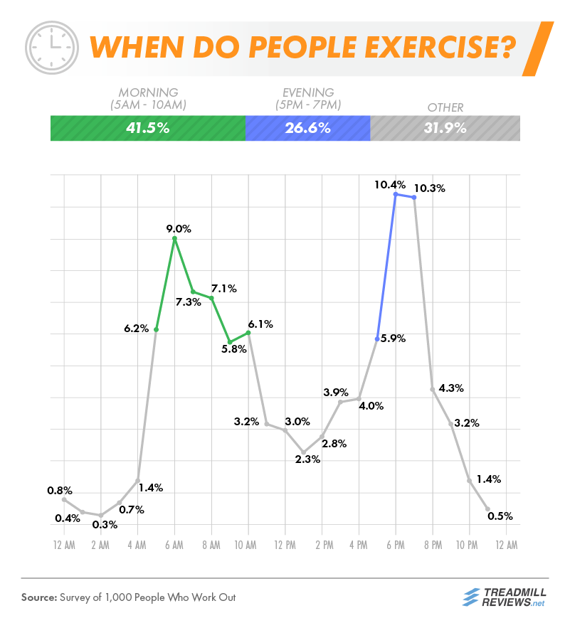 When Do People Exercise
