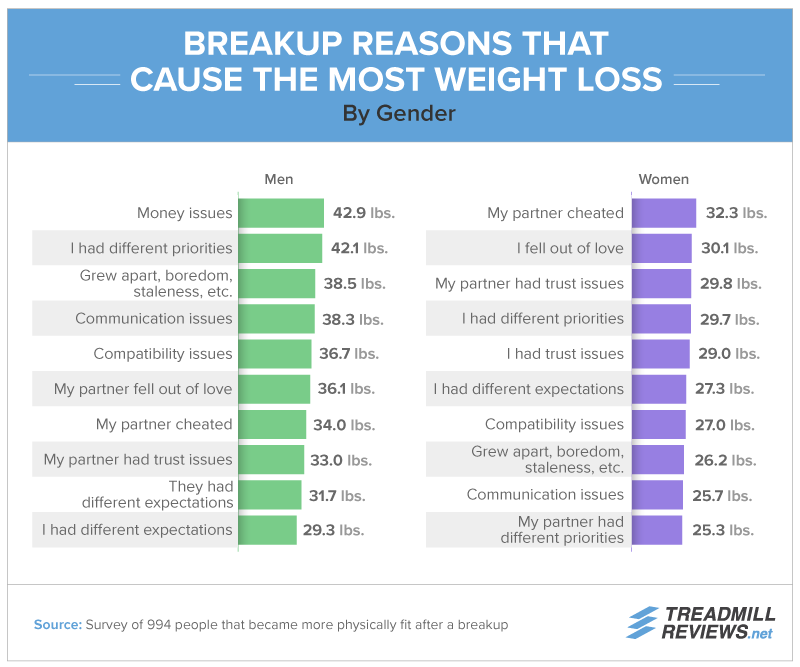 Breakup Reasons