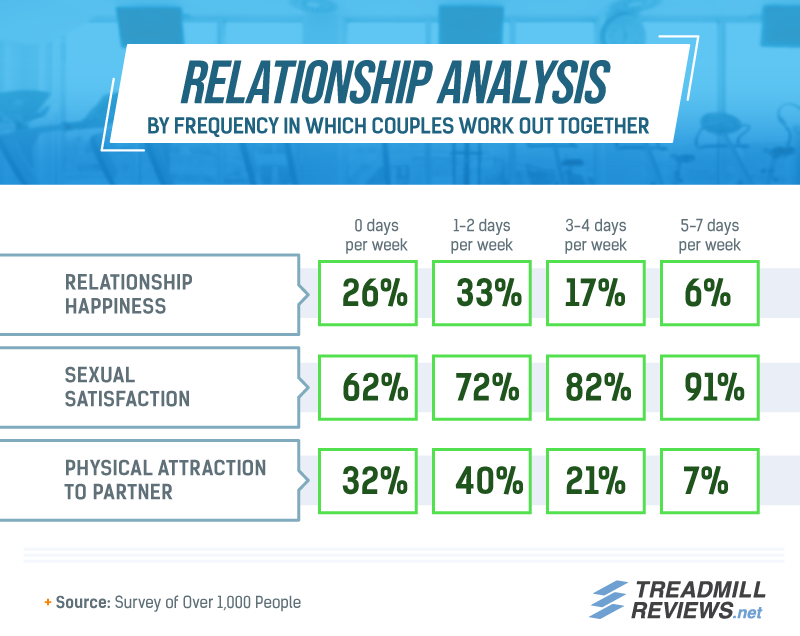 Couples who work out together 5-7 days per week have the highest sexual satisfaction at 91%, but also the lowest relationship happiness and physical attraction to the partner, at 6% and 7%, respectively.