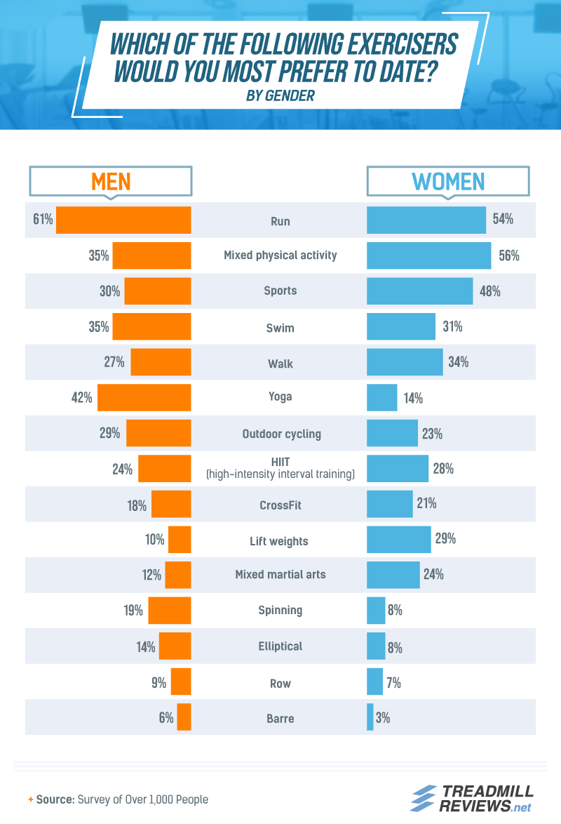 More than half of men and women surveyed prefer to date runners.