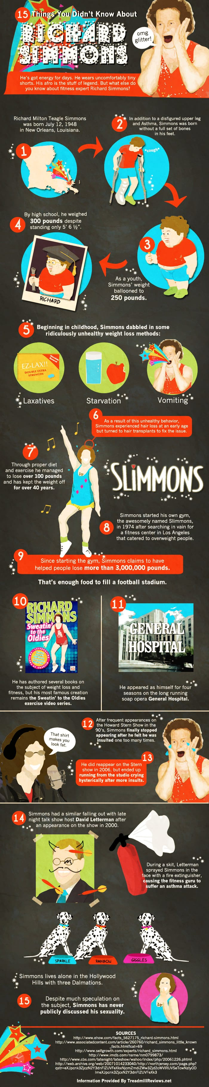 Facts About Richard Simmons - Infographic.