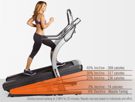 Benefits of an Incline Trainer