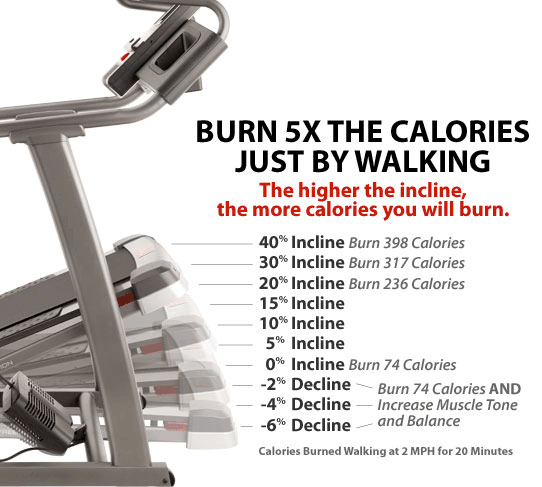 Calories Burned With Incline Training