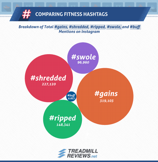 Comparing Fitness Hashtags