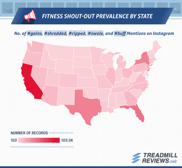 Fitness Shout-out Prevalance by State