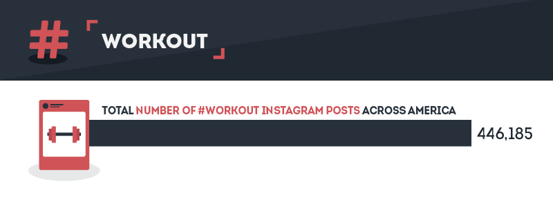 Workout Posts