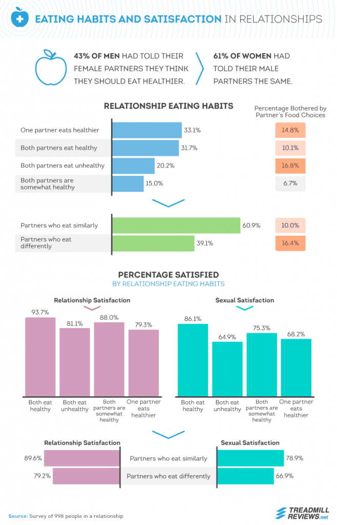 Eating Habits and Satisfaction