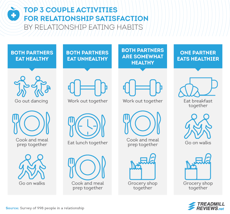 Top 3 Couple Activities