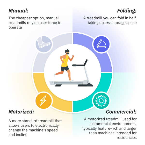 infographic of different types of treadmills