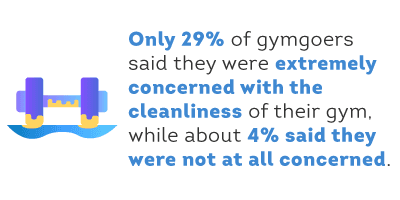 Only 29% of Gymgoers are Extremely Concerned with Cleanliness
