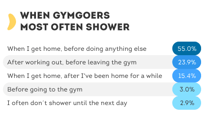 When Gymgoers Most Often Shower